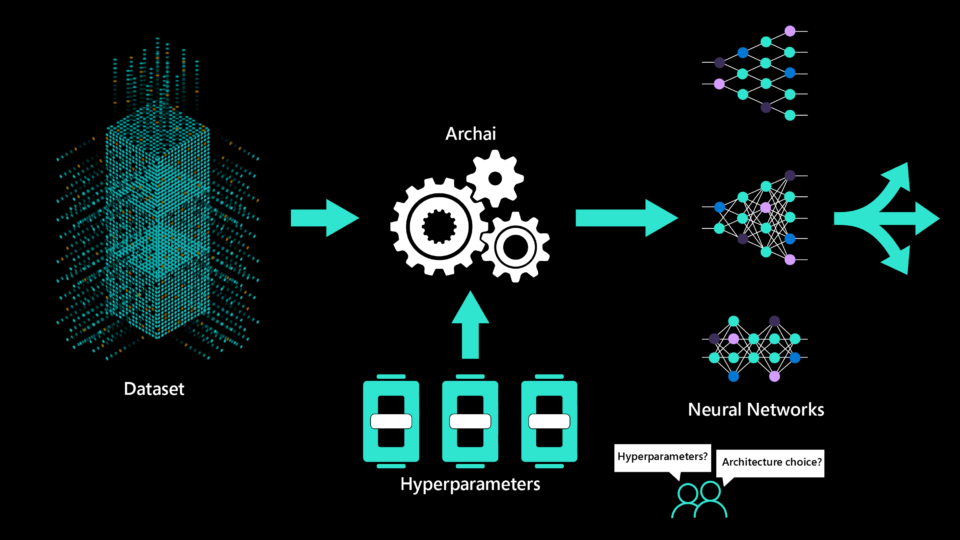 illustration of the neural architecture search platform Archai automatically identifying neural network architectures for a given dataset.