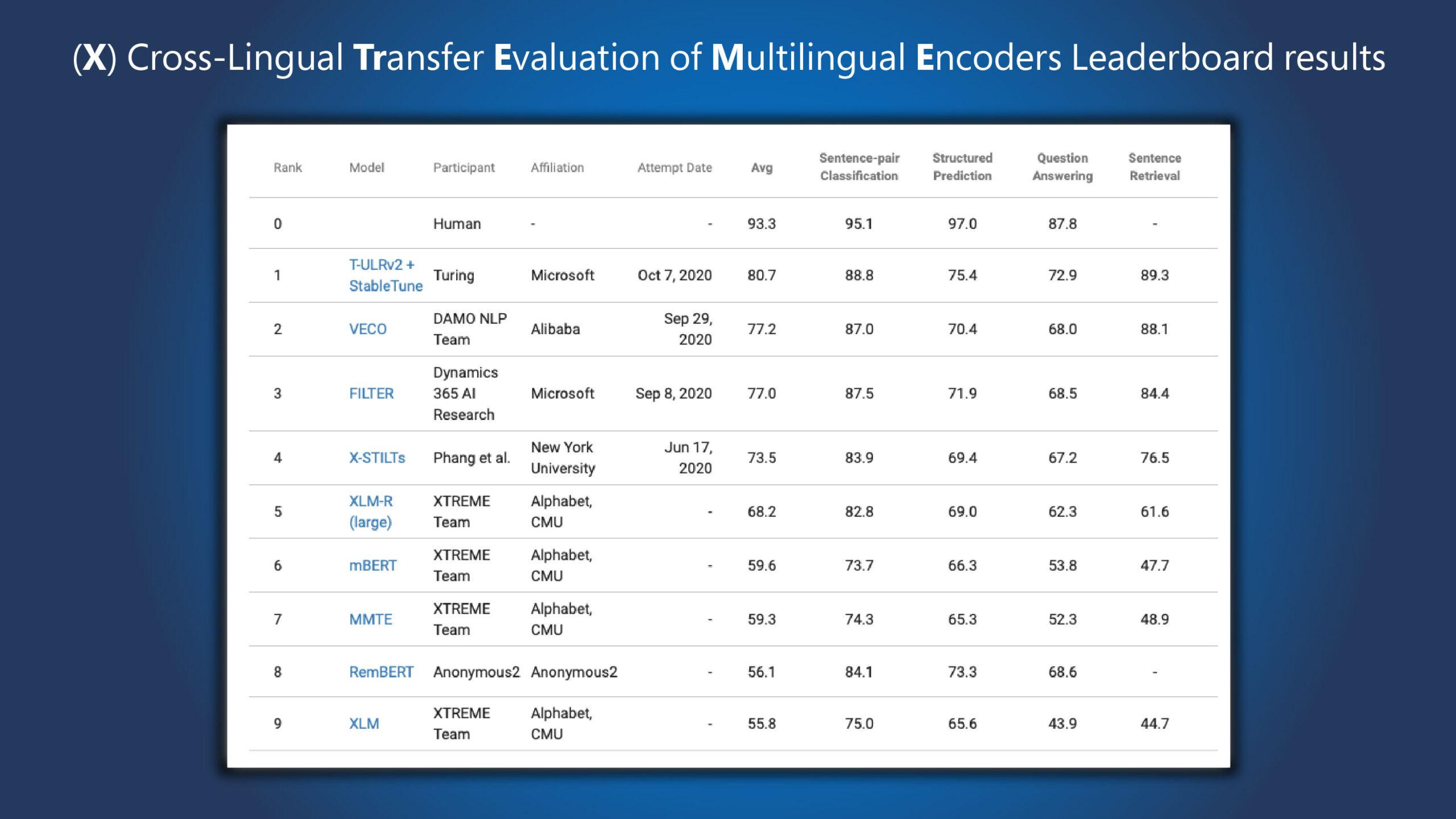 Microsoft Turing Universal Language Representation model, T-ULRv2, tops XTREME leaderboard