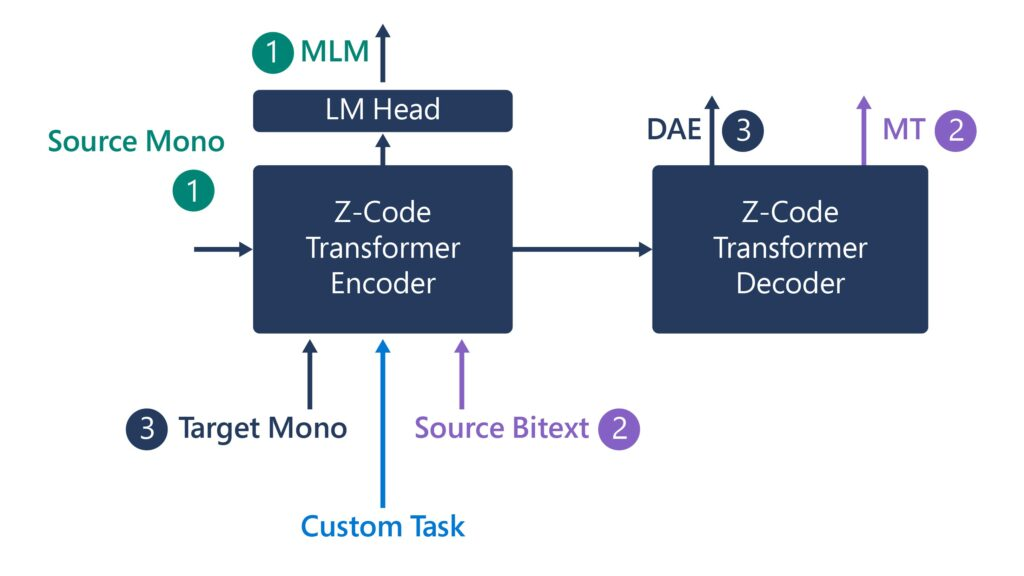Source Mono on left (1) points to blue Z-Code Transformer Encoder box. The Transformer Encoder box has three additional inputs from the bottom: Target Mono (3), Custom Task, and Source Bitext (2). The Transformer Encoder points up to