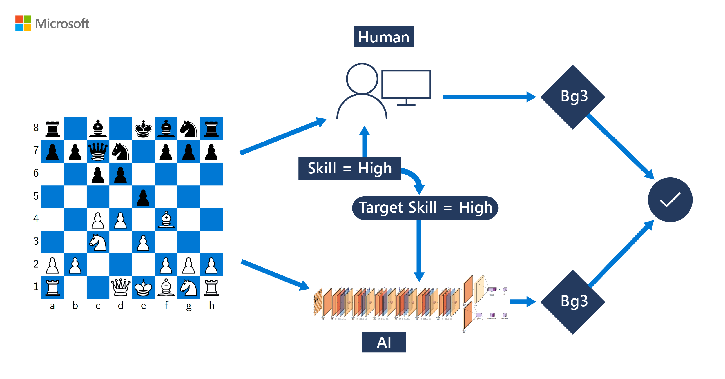 The human side of AI for chess