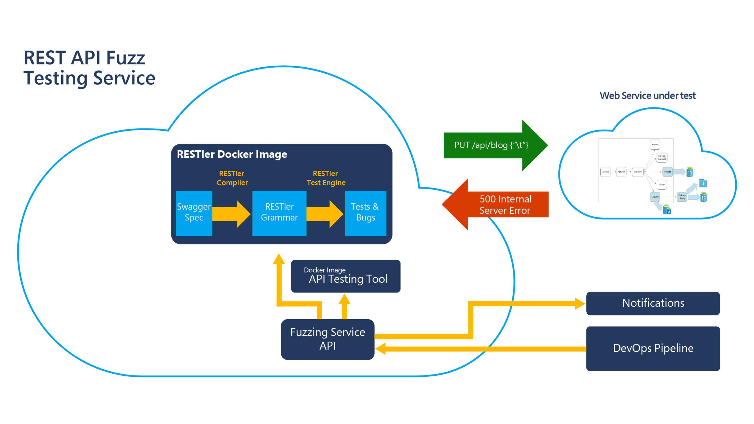 Diagram explaining RESTler API fuzzing tool