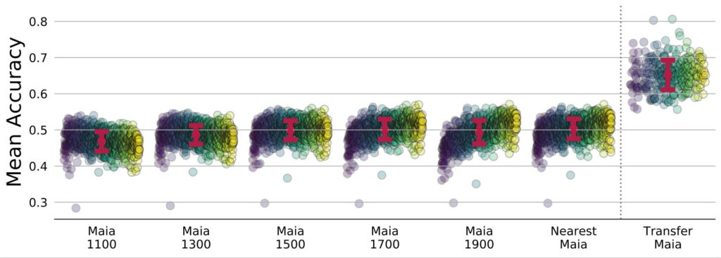 Personalized Maia models show a greatly improved range of mean accuracy when compared to non-personalized Maia models: anywhere from just under 60% at the low end to just over 80% at the high end.