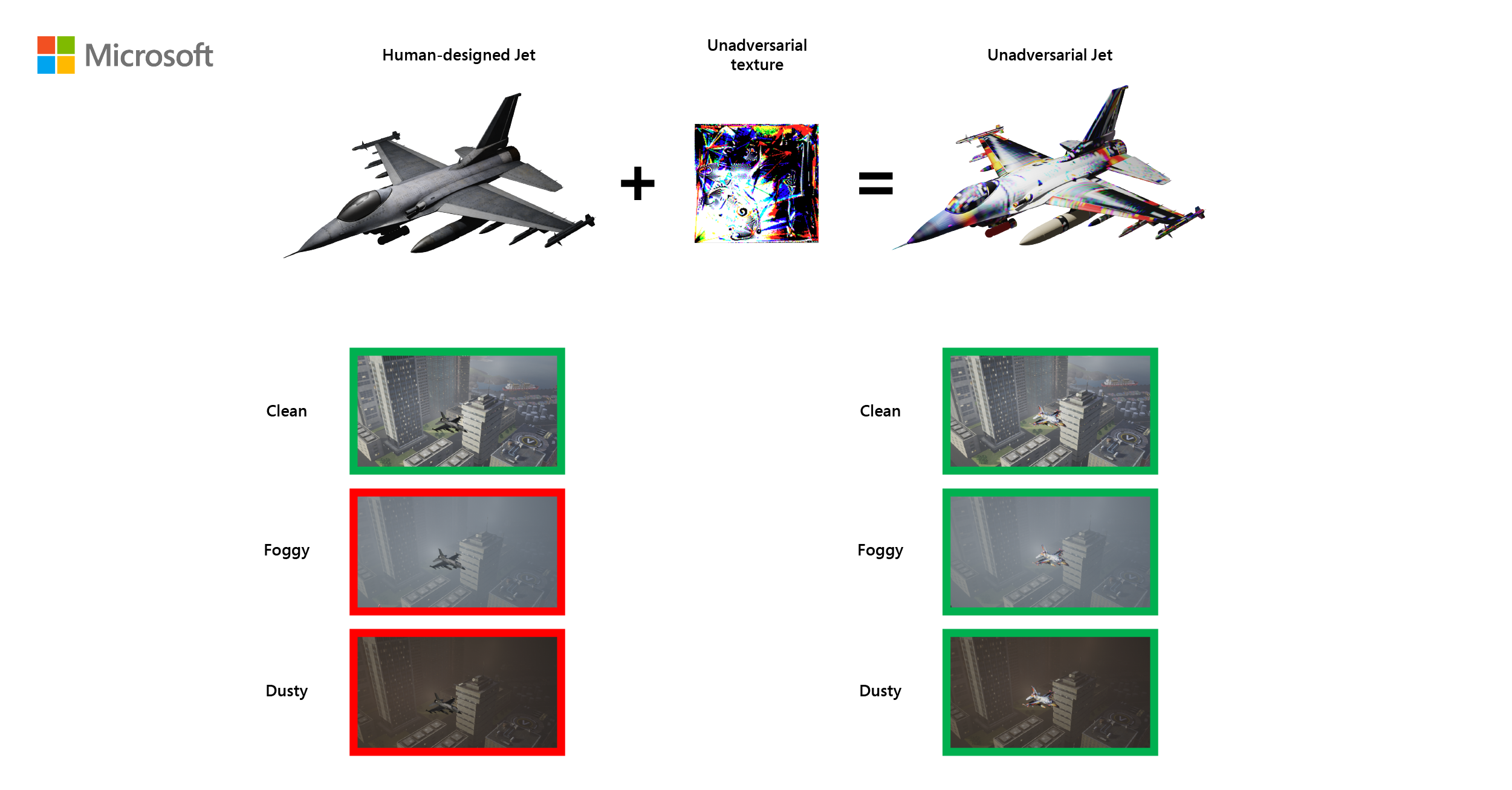 Unadversarial examples: Designing objects for robust vision