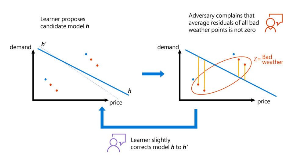 Graphical representation of how our adversarial training approach works for solving the instrumental variable problem. The problem is viewed as a zero-sum game between a learner and an adversary. The learner attempts to find models that satisfy all moment constraints and the adversary flags violating moment constraints. Then the learner tries to correct the model to also satisfy the flagged constraint. A good model is learned when the adversary cannot find large violations