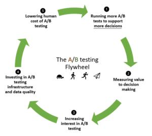 The A/B Testing Flywheel