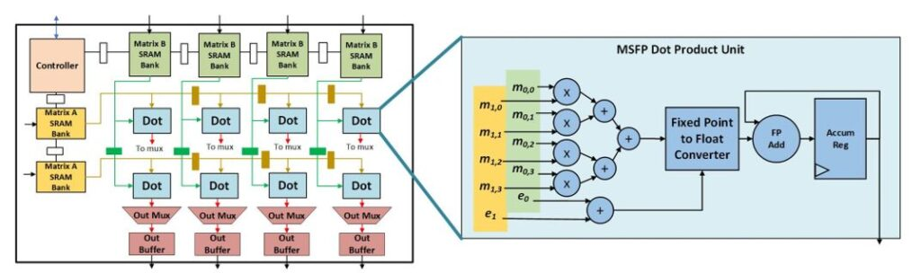 Figure 3: Systolic tensor core architecture containing multiple MSFP dot product units.  The multipliers and adders inside the dot product unit, shown on the right, operate on simple fixed-point values within a common bounding box. Only the accumulator on the far right deals with the more complex scaling issues associated with floating-point computation.