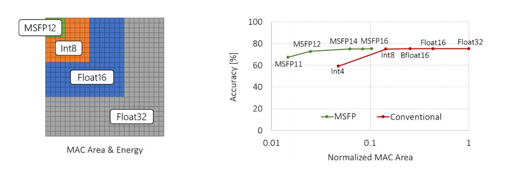 Figure 4: MSFP significantly improves upon previous data types in computational efficiency at each fixed level of accuracy. Left: relative area and energy cost of multiply-accumulate (MAC) using different data types on the same silicon. Right: ImageNet accuracy for ResNet-50 plotted versus normalized area cost. The area costs are normalized to Float32.