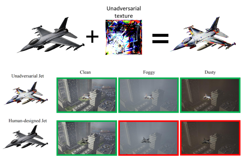 "An unadversarial texture with a splatter paint–like pattern in black, white, yellow, red, blue, neon green, magenta, and teal is added to a plain black and gray human-designed jet to produce an ""unadversarial"" jet that reflects the unadversarial texture in its design. The unadversarial jet is pictured against a city skyline in three separate images, each with a different weather condition: clean, foggy, and dusty. All three images are outlined in green to denote that the unadversarial jet was correctly classified by the vision system. Underneath, a human-designed jet is picture against the same skyline under the same weather conditions. The ""clean"" image is outlined in green, while the ""foggy"" and ""dusty"" images are outlined in red, denoting it was incorrectly classified."
