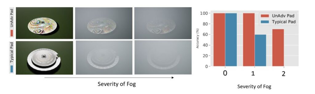 "A rendering of an unadversarial landing pad with a colorful tie-dye–like pattern pictured (from left to right) in clear weather conditions, fog, and denser fog. A gray and white standard landing pad is pictured under the same conditions. A bar chart with ""severity of fog"" on the x-axis and accuracy on the y-axis shows that under clear conditions, the drone lands correctly 100 percent of the time whether it's landing on the unadversarial pad or the standard pad. Under foggy conditions, it lands correctly on the unadversarial pad 100 percent of the time and only 60 percent of the time on the standard pad. In more severe fog, the drone fails to land correctly on the standard pad, but lands correctly over 70 percent of the time when working with the unadversarial pad in the same conditions."