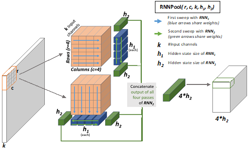 An RNNPool operator of the size (r, c, k, h1, h2), where r is the number of rows, c is the number of columns, k is the number of input channels, h1 is the hidden state of RNN1, and h2 is the hidden state of RNN2. An activation map of size r × c × k is shown as input with a patch of size 4 × 4 × k outlined in orange. Two gray arrows each point from the patch to different orange cubes, one showing RNN1's horizontal sweep of each row, denoted by blue arrows, and RNN2's bidirectional sweep, denoted by green arrows, of the resulting 1 × 1 × h1 vector output and the other showing RNN1's vertical sweep of each column, denoted by blue arrows, and RNN2's bidirectional sweep, denoted by green arrows, of the resulting 1 × 1 × h1 vector output. RNNPool concatenates the output of all four passes of RNN2 into a 1 × 1 × 4h2 vector.