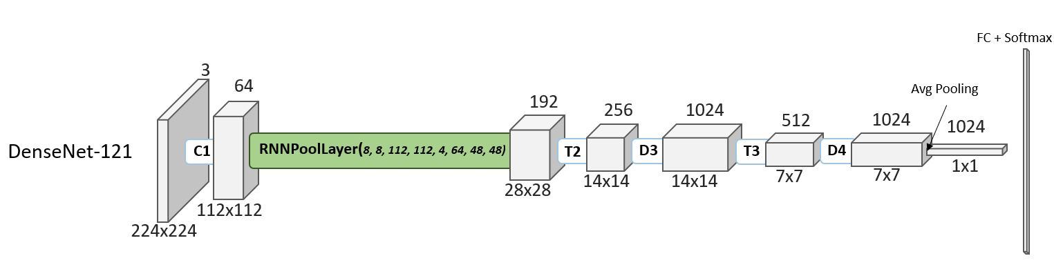 """A diagram of DenseNet-121 incorporated with RNNPool. A series of gray cuboids arranged horizontally represents an activation map at various sizes, measured as n rows × n columns × n channels, with the cuboids connected to one another by rectangles representing a different block of layers. Four blocks at the beginning of the DenseNet-121 architecture have been replaced by an """"RNNPoolLayer,"""" represented by a green rectangle."""