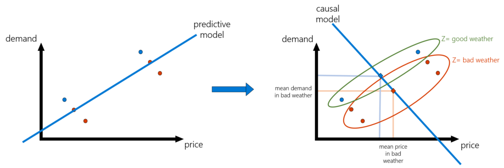 Figure 3: A pictorial depiction of the causal model fitted via the instrumental variable method. Unlike the predictive model, the IV-based model first collapses the data points by replacing them with their within-group averages, where the group of each point is dictated by the value of the instrument. Then the causal model is the predictive model that is fitted solely using these within-group average data points.