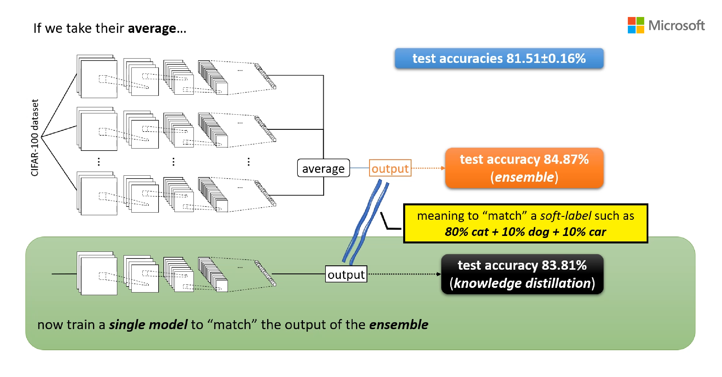 Three mysteries in deep learning: Ensemble, knowledge distillation, and self-distillation