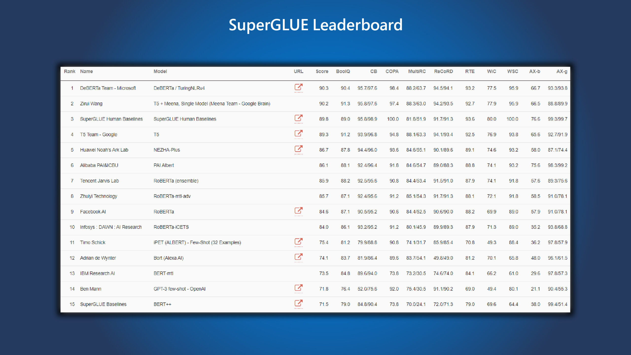 Microsoft DeBERTa surpasses human performance on the SuperGLUE benchmark