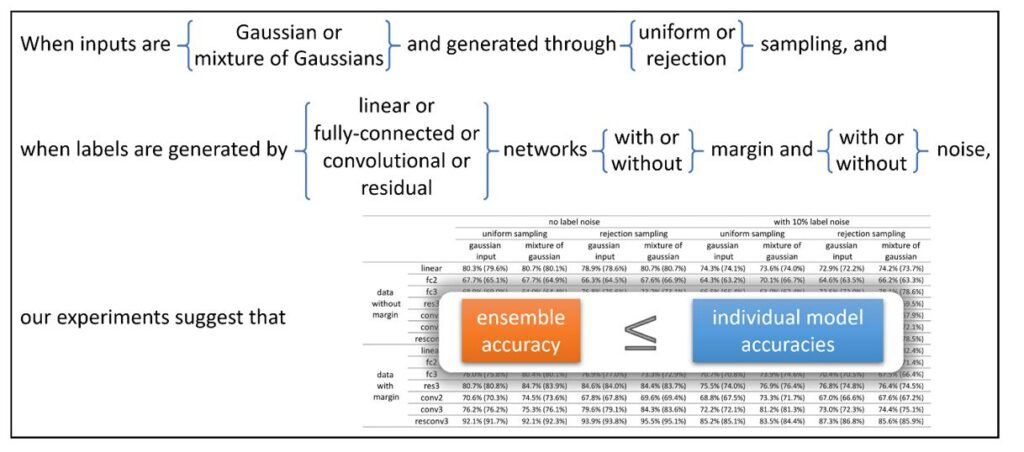 When inputs are {Gaussian or mixture of Gaussians} and generated through {uniform or rejection} sampling,   OR  When labels are generated by {linear or fully connected or convolutional or residual} networks {with or without} margin and {with or without} noise,  our experiments suggest that ensemble accuracy is less than or equal to individual model accuracies.