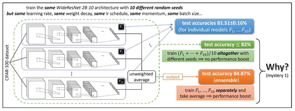 F(1) F(1) and F(10) WideResNet-28-10 architecture shown, trained on the CIFAR-100 dataset. Text above the three seeds reads