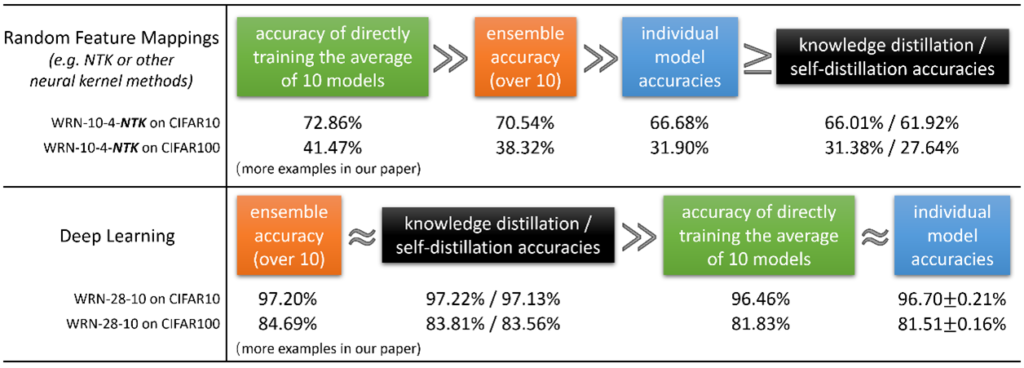 Accuracies for ensemble, knowledge distillation, and self-distillation in different scenarios. Random Feature Mappings (CIFAR-10, CIFAR-100): percentage accuracy of directly training the average of 10 models, (72.86, 41.47); enemble accuracy over 10 (70.54, 38.32); individual model accuracies (66.68, 31.90); knowledge and self-distillation (66.01, 61.92 and 31.38%, 27.64%).   Deep learning: ensemble accuracy over 10 (97.20, 84.69); knowledge and self-distillation accuracies (97.22, 97.13 and 83.81 and 83.56); accuracy of directly training the average of 10 models (96.46, 81.83); individual model accuracies (96.70 plus or minus .21, 81.51 plus or minus .16). See paper for more examples.