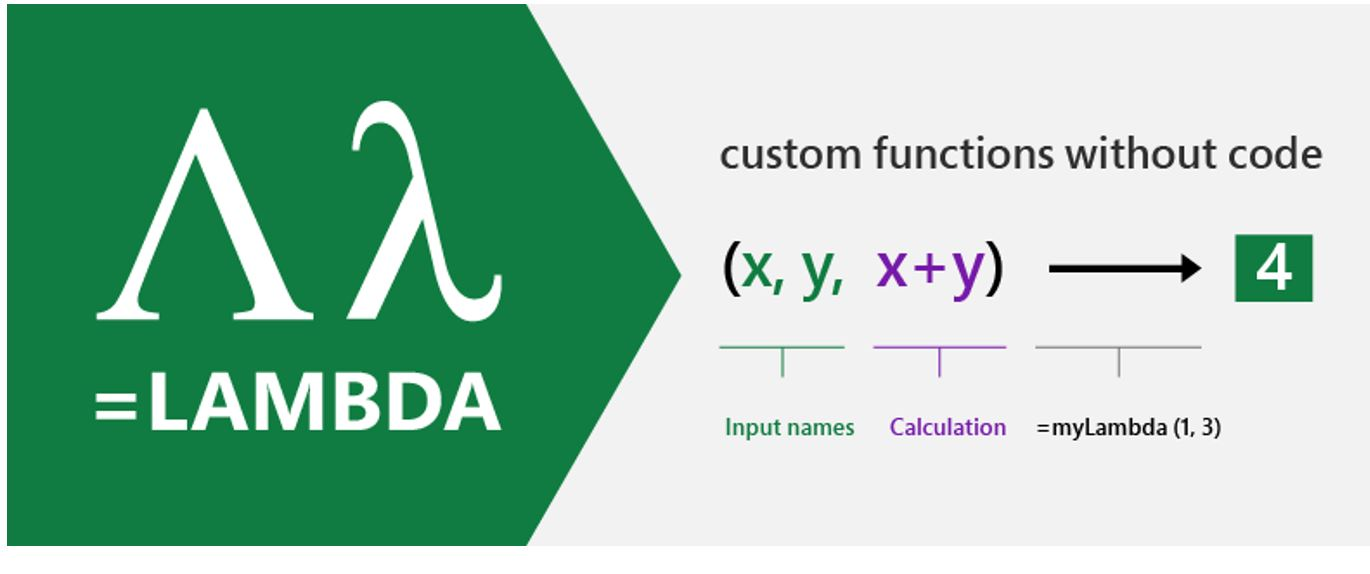 LAMBDA: The ultimate Excel worksheet function