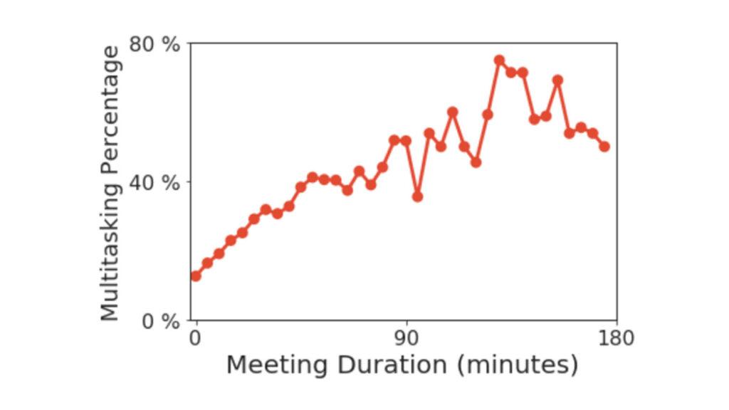 New Future of Work: meeting multitasking chart