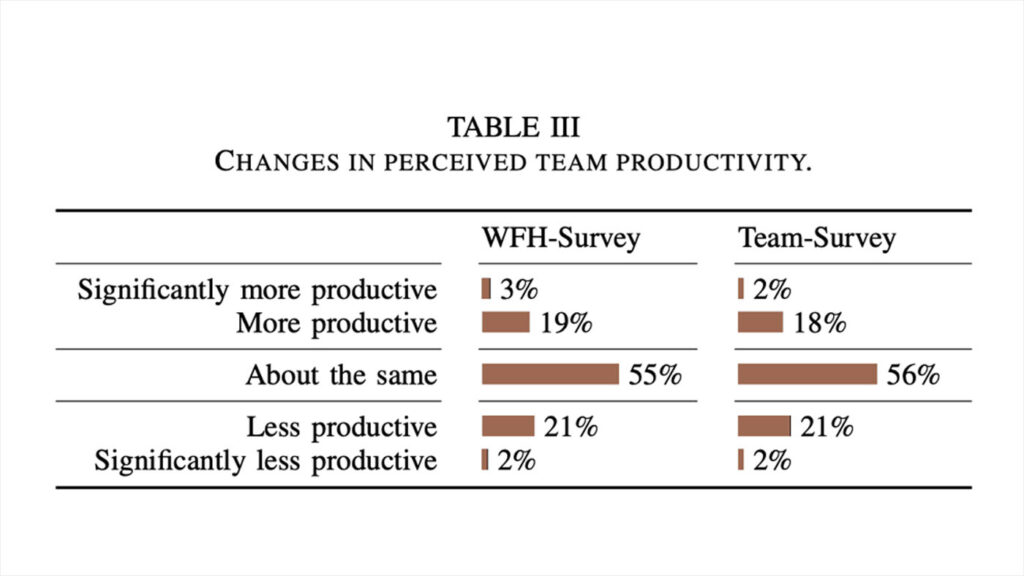 New Future of Work: table showing remote work productivity