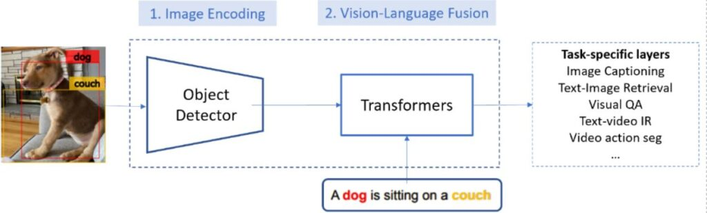Figure 1: Illustration on state-of-the-art modular architecture for vision-language tasks, with two modules, image encoding module and vision-language fusion module, which are typically trained on Visual Genome and Conceptual Captions, respectively.