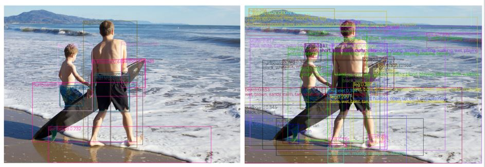 Figure 2: Detections from a classical object detection model trained on Open Images (Left) and our object-attribute detection model trained on four public object detection datasets (Right). Our model contains much richer semantics, such as richer visual concepts and attribute information, and the detected bounding boxes cover nearly all semantically meaningful regions.