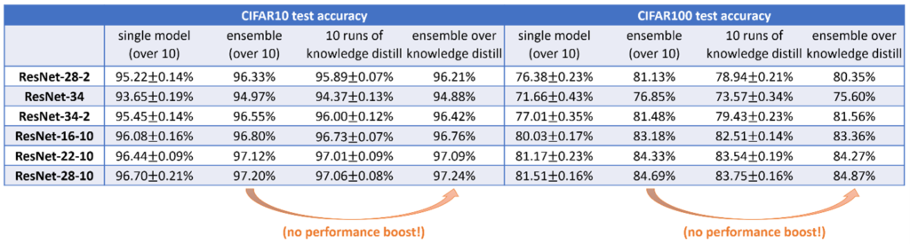 Performance if various single, ensemble, and knowledge distillation models on different versions of ResNet. The big takeaway from the numbers is that knowledge distillation on models after ensemble learning offers no additional performance boost.