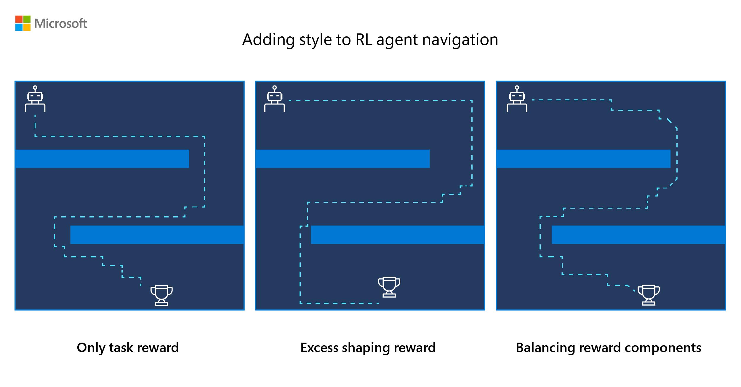 Designer-centered reinforcement learning
