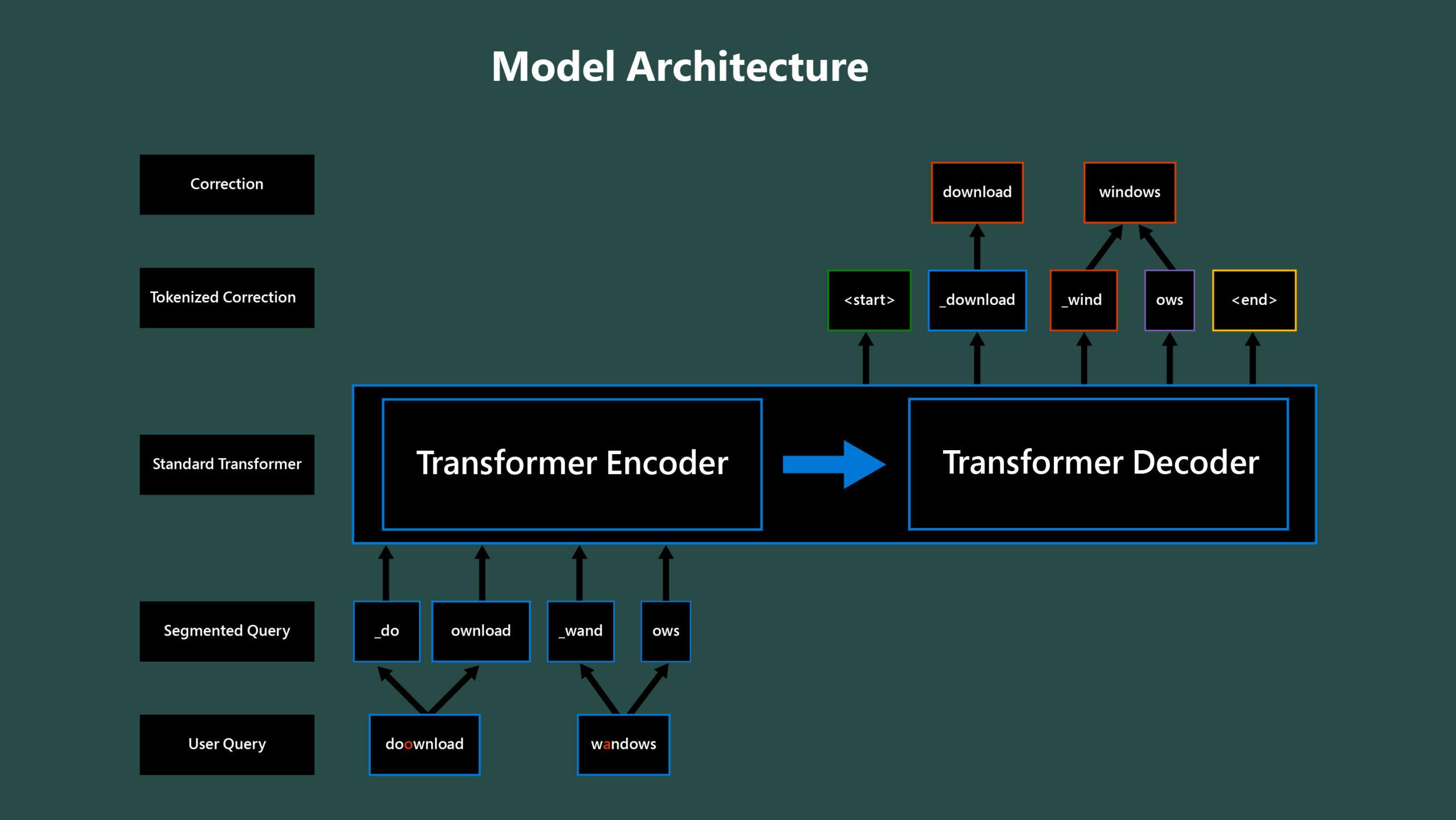 Diagram shows Model Architecture of Microsoft Vision Model ResNet-50