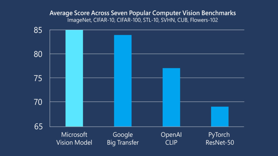 Graphs shows Microsoft Vision Model ResNet-50 is a state-of-the-art pretrained ResNet-50 model, measured above by the mean average score across seven popular computer vision benchmarks.