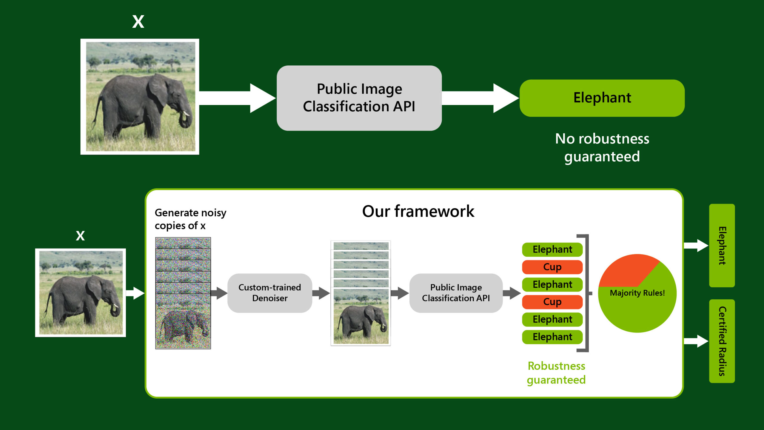 "An visual comparing public image classification APIs to the proposed denoised smoothing framework applied to a public image classification API. In the first sequence, an image of an elephant is input into a public image classification API, represented by an arrow leading to a gray square labeled as such. An arrow from the square points to a correct prediction of elephant, enclosed in a green square, with the words ""no robustness guaranteed"" under it. In the second sequence, an arrow points from an image of an elephant to six noisy copies of the image. An arrow then points from the copies to a square labeled ""Custom-trained Denoiser,"" which outputs six clean versions of the images. An arrow points from the clean copies to a square labeled ""Public Image Classification API."" The classifier provides predictions for each copy, of which four correctly identify their respective images as elephant. Adjacent to the predictions is a pie chart labeled ""Majority Rules!"" with one-third of the pie in red and two-thirds in green. Arrows point to the output of the process: a final prediction of elephant, enclosed in a green square, and a strong robustness guarantee, denoted by the words ""certified radius"" enclosed in a green square."