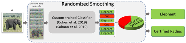 "A flow diagram of randomized smoothing. An arrow points from an image of an elephant labeled x to six noisy copies of the image. An arrow then points from the copies to a square labeled ""Custom-trained Classifier."" The classifier provides predictions for each copy: elephant, cup, elephant, cup, elephant, elephant. The correct predictions are enclosed in green squares; the incorrect predictions are enclosed in red squares. Adjacent to the predictions is a pie chart labeled ""majority RULES!"" with one-third of the pie in red and two-thirds of the pie in green. Arrows point from the predictions to the output of the process: a final prediction of elephant, enclosed in a green square, and a strong robustness guarantee, denoted by the words ""certified radius"" enclosed in a green square."