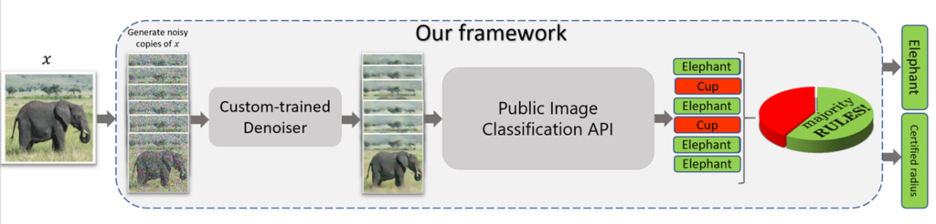 "A flow diagram of denoised smoothing. An arrow points from an image of an elephant labeled x to six noisy copies of the image. An arrow then points from the copies to a square labeled ""Custom-trained Denoiser,"" which outputs six clean versions of the images. An arrow points from the clean copies to a square labeled ""Public Image Classification API."" The classifier provides predictions for each copy: elephant, cup, elephant, cup, elephant, elephant. The correct predictions are enclosed in green squares; the incorrect predictions are enclosed in red squares. Adjacent to the prediction is a pie chart labeled ""majority RULES!"" with one-third of the pie in red and two-thirds of the pie in green. Arrows point from the predictions to the output of the process: a final prediction of elephant, enclosed in a green square, and a strong robustness guarantee, denoted by the words ""certified radius"" enclosed in a green square."