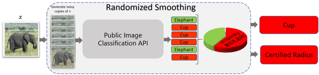 "A flow diagram of randomized smoothing applied to a public image classification API. An arrow points from an image of an elephant labeled x to six noisy copies of the image. An arrow then points from the copies to a square labeled ""Public Image Classification API."" The classifier provides predictions for each copy: elephant, cup, cup, cup, elephant, cup. The correct predictions are enclosed in green squares; the incorrect predictions are enclosed in red squares. Adjacent to the prediction is a pie chart labeled ""majority RULES!"" with one-third of the pie in green and two-thirds of the pie in red. Arrows point from the predictions to the output of the process: a final prediction of cup, enclosed in a red square, and a poor robustness guarantee, denoted by the words ""certified radius"" enclosed in a red square."