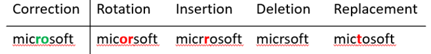 Example corrections such as rotation, insertion, deletion and replacement