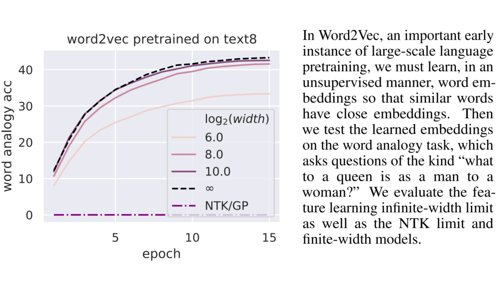 word2vec performances