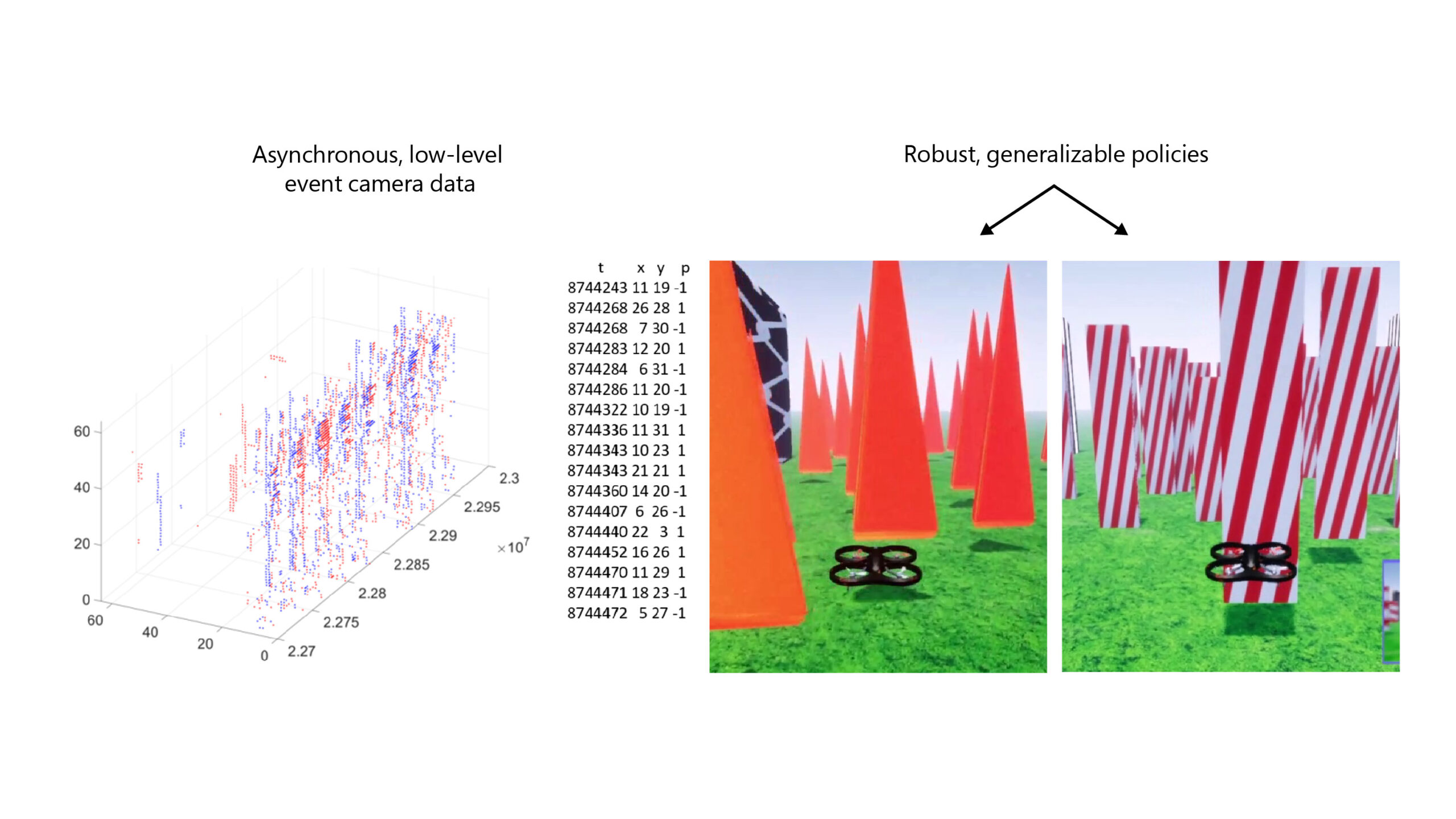 Learning visuomotor policies for autonomous systems from event-based cameras