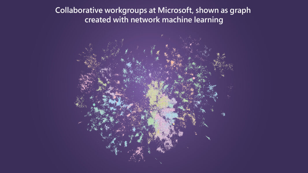 A data visualization showing Microsoft employees represented as nodes. This is an abstraction of different groups of employees, where the more dense circles show those who communicate more often. One takeaway is that there are definitive small, dense circles that show colleagues within specific workgroups interacting more often.