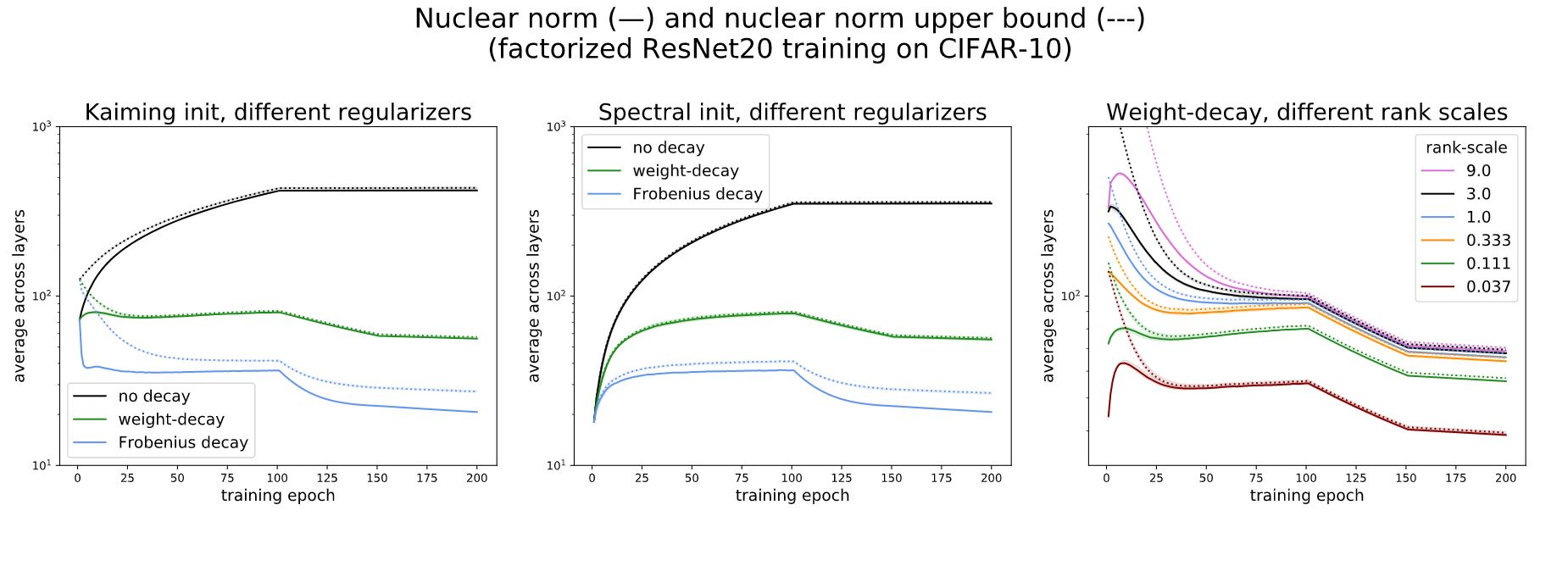 "Three line plots side by side, each with ""training epoch"" on the x-axis and ""average across layers"" on the y-axis. The first, titled ""Kaiming init, different regularizers,"" has three solid lines representing nuclear norm: one in black and labeled ""no-decay,"" one in green and labeled ""weight decay,"" and one in blue and labeled ""Frobenius decay,"" with the first above the second and the second above the third. It also has three unlabeled dotted lines representing the nuclear norm upper bound corresponding to each solid line. Those corresponding to ""no decay"" and ""weight decay"" are very close to their respective solid lines, while the dotted line corresponding to ""Frobenius"" decay is not. The second plot, titled ""Spectral init, different regularizers,"" shows the same result. The last plot, titled ""Weight decay, different rank scales,"" has six pairs of solid and dotted lines labeled and color coordinated by powers of three from –3 to 2; in all cases, the dotted lines are very close to their respective solid lines."