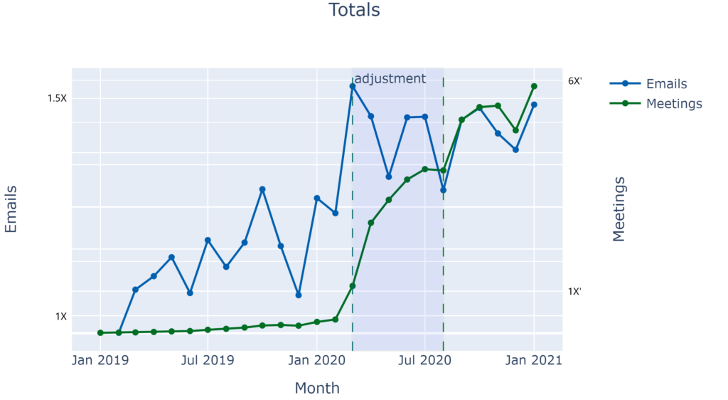 A line graph shows email and meeting increases from January 2019 to January 2021. Meetings increased at a very slow rate from January 2019 to about February of 2020, where they increased substantially  throughout an adjustment period after COVID-19 became widespread. There was a slight flattening from July to August 2020, and then meetings shot upward again. They taper and decrease in the winter of 2020, but increase again approaching January 2021.  Emails show an up and down trend over time, with a pattern of steep rises that are far greater than the drops. Emails rise from February 2019 to May, then dip before rising again in June. There are a series of sharp ups and downs between July 2019 and March of 2020, ultimately resulting in a steep increase in email to a peak in March. During the adjustment period, meeting volume decreased through the spring and then rose, ultimately resulting in a decrease in email by July 2020, still much higher than the previous year. There is a sharp rise and then decrease in fall, with a final increase in December of 2020, ending just below the highest rate reached in March 2020.