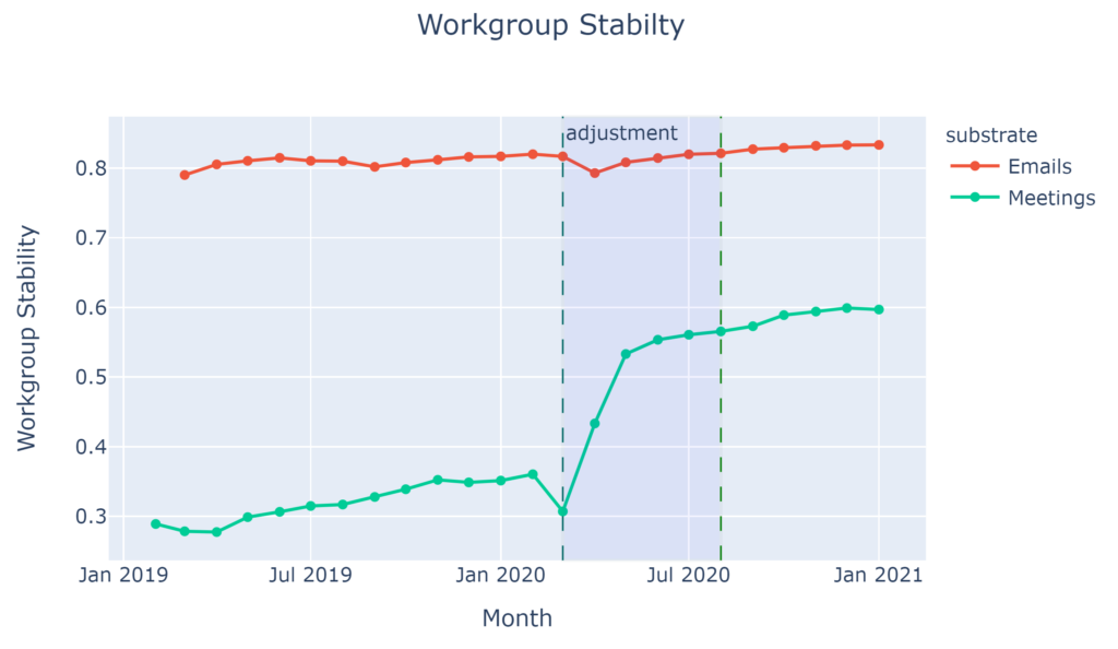 Workgroup stability for meetings and emails rom January 2019 to January 2021. The scale for workgroup stability goes from 0 to 0.3, and then up in increments of tenths to 0.7 and above.   Meetings workgroup stability starts around 0.2 in February 2019, dipping slightly before rising gradually to above .3 in February 2020. They drop until March at the beginning of an adjustment period, where stability increases sharply above 0.5, then levels off at May 2020. Stability stays relatively level until September 2020, where it then ticks upward before leveling off between 0.5 and 0.6 for the last quarter of the year.   Emails workgroup stability begins in March 2019 above 0.7, gradually increasing and then decreasing to 0.7 at the end of July 2019. Stability dips slightly before rising from August to November, where it settles in at a high above 0.7. When the adjustment period starts in March 2020, stability decreases gradually, with a slight increase between April and June, ultimately going down to about 0.7. at the end of August 2020. From August to October, there is an increase before a leveling off. The end result is a stability that is higher than at the beginning of March 2019.