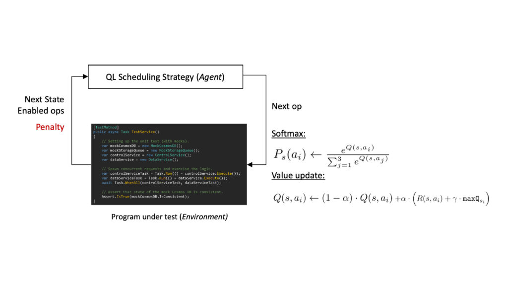 """A circular flow chart of the QL framework. At the top is a rectangle labeled """"QL Scheduling Strategy"""" with the word """"Agent"""" in parenthesis, representing that the strategy is mapped to an RL agent. From the rectangle, an arrow points around to a rectangle below it that contains a input state space. The rectangle is labeled """"Program under test"""" with the word """"Environment"""" in parenthesis, representing that the program is mapped to the unknown environment. The arrow is labeled """"Next op,"""" and alongside it are the Softmax selection function and the value update formula."""