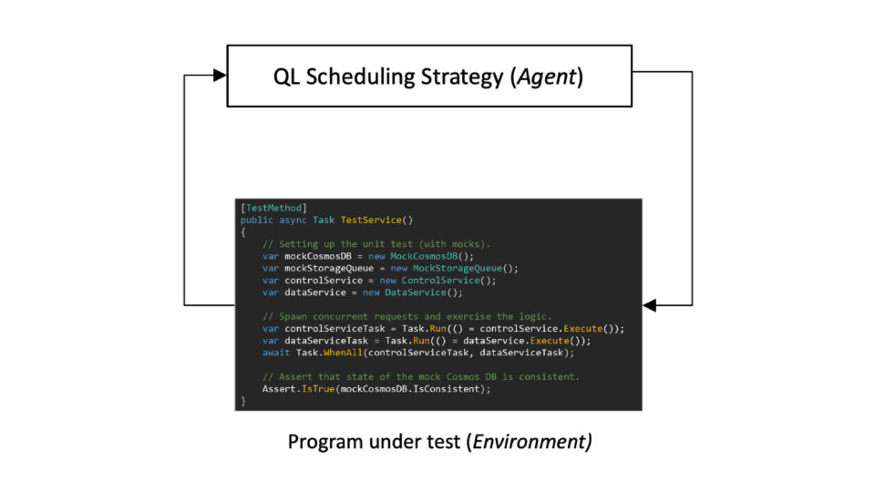 "A circular flow chart of the QL framework. At the top is a rectangle labeled ""QL Scheduling Strategy"" with the word ""Agent"" in parenthesis, representing that the strategy is mapped to an RL agent. From the rectangle, an arrow points around to a rectangle below it that contains a input state space. The rectangle is labeled ""Program under test"" with the word ""Environment"" in parenthesis, representing that the program is mapped to the unknown environment. The arrow is labeled ""Next op,"" and alongside it are the Softmax selection function and the value update formula."