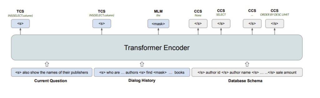"A diagram of the pretraining of a SCoRe encoder. It shows a ""Transformer Encoder"" block that takes three blocks of input—​""Current Question,"" ""Dialogue History,"" and ""Database Schema""—​and produces multiple outputs. The ""Current Question"" block contains the sentence ""also show the names of their publishers"" preceded by a special separator token. The ""Dialogue History"" block contains the two sentences ""who are … authors"" and ""find <mask> … books"" delimited by separator tokens with ellipsis signifying additional words in the middle and ""<mask>"" signifying a special masked-word token. The ""Database Schema"" block contains the column names ""author id"", ""author name"", and ""sale amount"", each surrounded by separator tokens, and an ellipsis signifying additional columns. The first two outputs are for the TCS objective. They're aligned with the separator token from the current question and from the first sentence of the dialogue history, respectively, and show the target output ""INS(SELECT.column)"" and ""INS(SELECT.column)"", respectively. The third output is for the MLM objective. It's aligned with the masked-word token in the dialogue history and shows the target output ""the"", which is the word that was masked. The final three outputs are for the CCS objective with an ellipsis signifying additional CCS outputs. They're aligned with column names ""author id"", ""author name"", and ""sale amount"", respectively, in the database schema. They show the target outputs ""None"", ""SELECT"", and ""ORDER BY DESC LIMIT"", respectively."