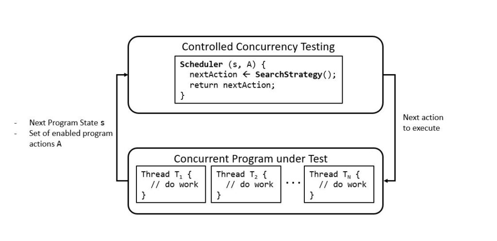 """A circular flow chart illustrating a high-level overview of the architecture of the controlled concurrency testing (CCT) framework. The input to CCT is a concurrent program,  represented by a rectangle labeled """"Concurrent Program under Test."""