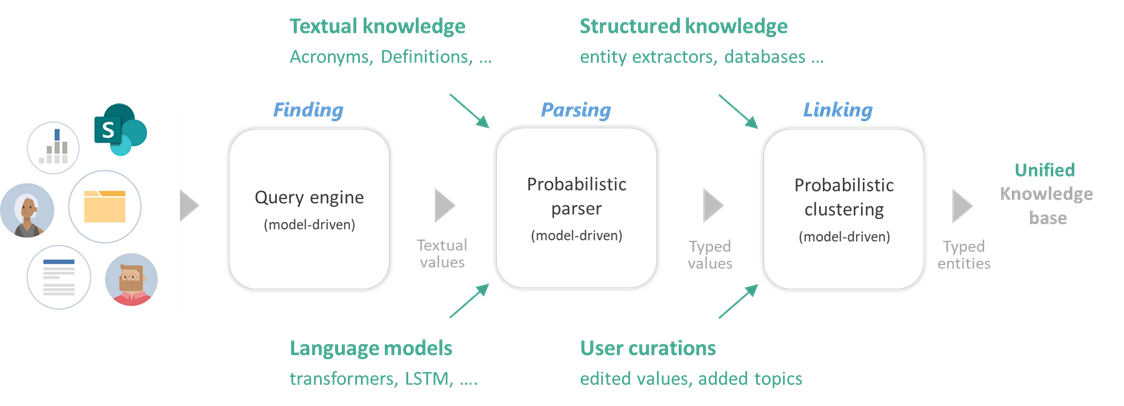 Figure 2: A flowchart depicting unstructured text being processed though a query engine, a probabilistic parser, and probabilistic clustering to produce a unified knowledge base
