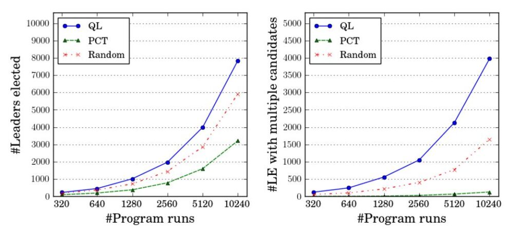 Two line graphs showing the performance of QL, PCT, and Random on the Raft protocol. The x-axis of both denotes individual runs, beginning with 320 runs and ending with 10,240. The y-axis of the graph on the left shows the total number of elected leaders explored, from 0 to 10,000; the y-axis of the graph on the right shows the total number of election rounds with multiple candidates explored, from 0 to 5,000. In the first line graph, as the number of runs increases, QL (represented by a solid blue line with circles for plot points) increasingly explores the most number of leaders elected, followed by Random (represented by a dotted and dashed red line with x's for plot points) and PCT (represented by a dashed green line with triangles for plot points). In the second line graph, QL increasingly explores the most number of election rounds with multiple candidates, followed by Random and then PCT.