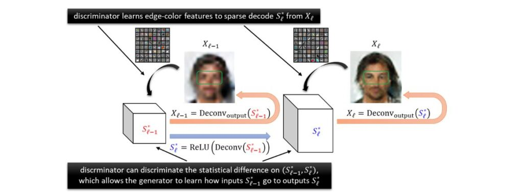 A chart depicting increasing resolution of a photo of a face, as the GAN framework simulates supervised learning.