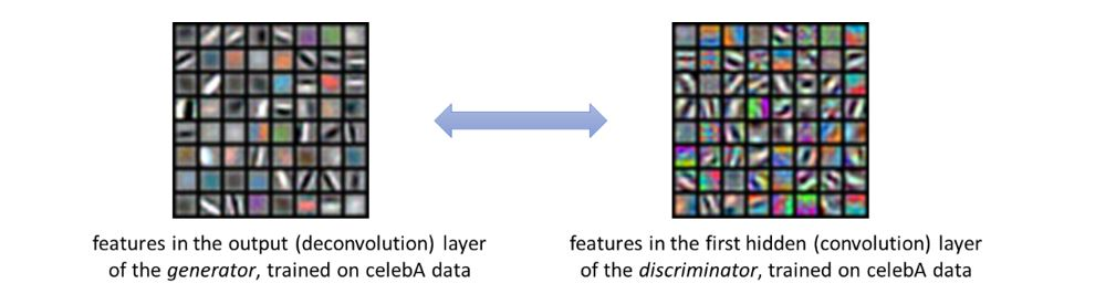 Two boxed image galleries connected by a two-sided arrow. One box represents features in the output (deconvolution) layer of the generator, trained on celebA data. The second represents features in the first hidden (convolution) layer of the discriminator, trained on celebA data.