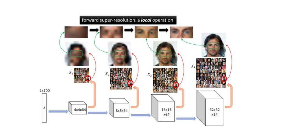 A chart showing progressively higher resolution photos of the eyes of one person, taken from a gallery of many faces.